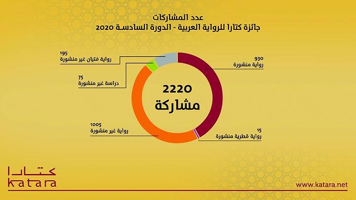 فعاليات متنوعة بمهرجان جائزة كتارا للرواية العربية