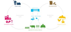 明和工業 SDGs