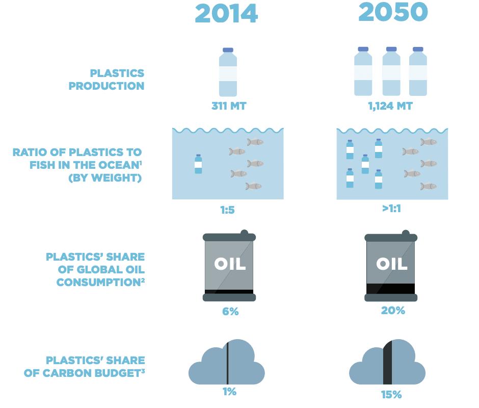 海洋プラスティック問題