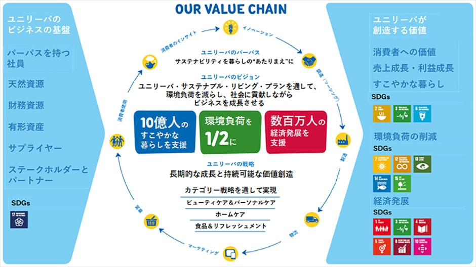 出典:https://www.unilever.co.jp/sustainable-living/sdgs/
