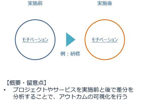 【第五話】企業の取り組みの社会性の測定方法~With Without~