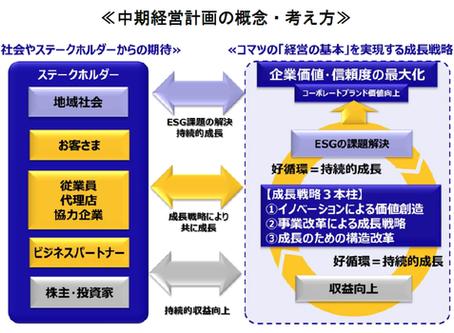 小松製作所による中期経営計画とSDGs・ESGと未来への取り組み