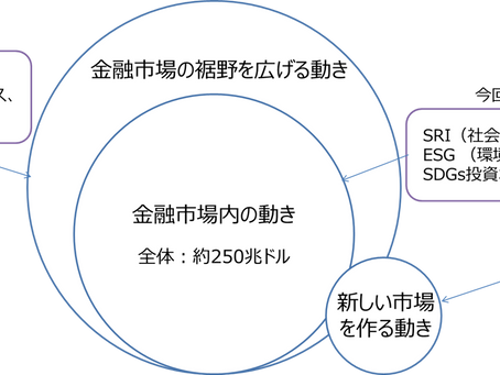 インパクト投資とは何か?投資手法の歴史とESG投資との対比で