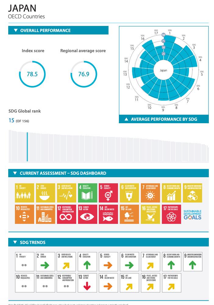 SDGsインデックス&ダッシュボード