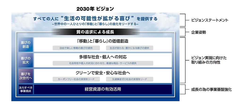 2030年ビジョン ホンダ