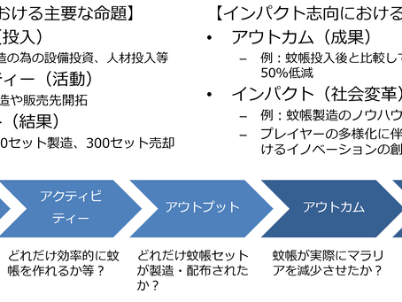 【第九話】SROIの具体的な測定方法とロジックモデルとは?