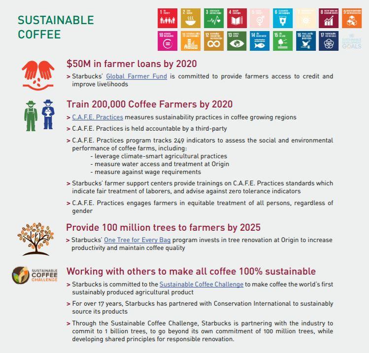 スターバックス SDGs
