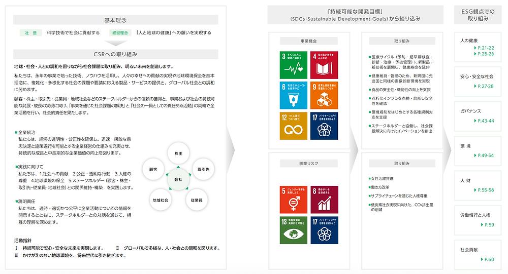 レポート SDGs