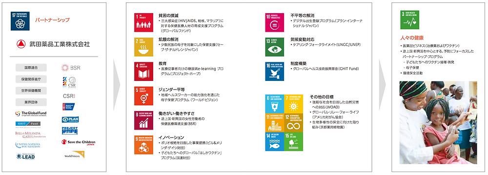 タケダ SDGs
