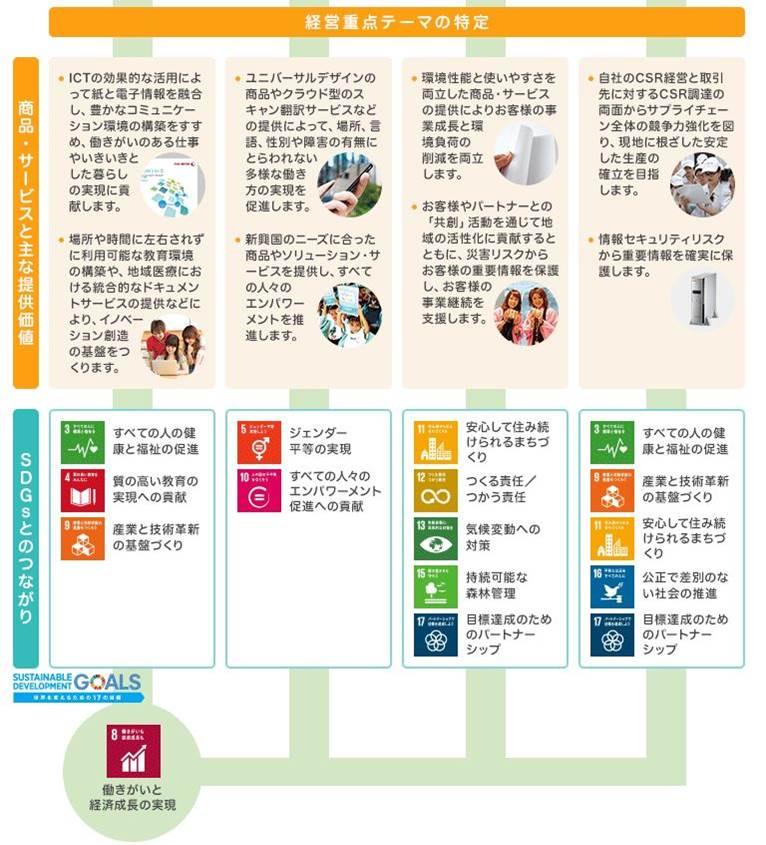 富士ゼロックス SDGs