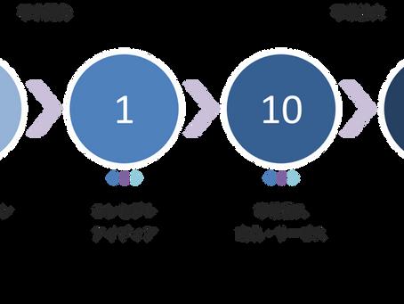 【第二話】サステナビリティー経営論~事業開発編~