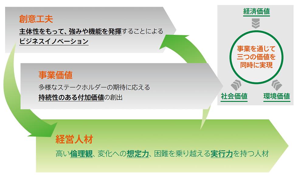 三菱商事 SDGs