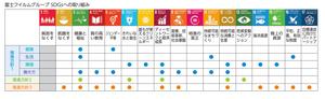 富士フイルム SDGs