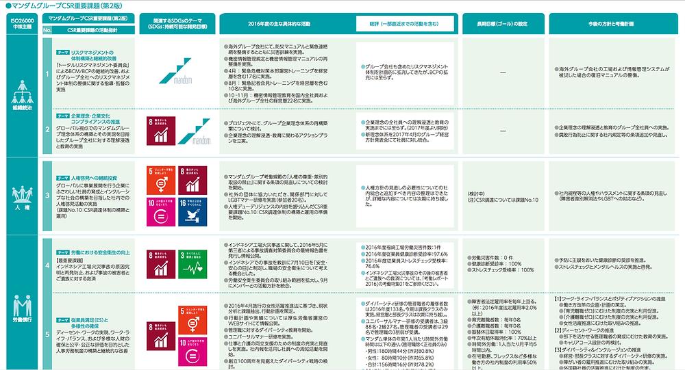 マンダム SDGs