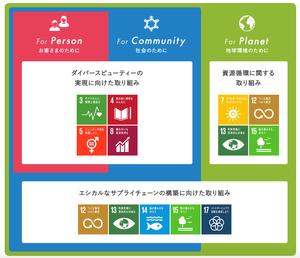 資生堂 持続可能な開発目標