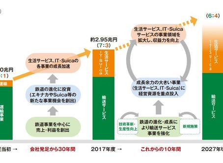 JR東日本によるヒトが生活するうえでの「豊かさ」を起点にした革新とSDGsへの貢献