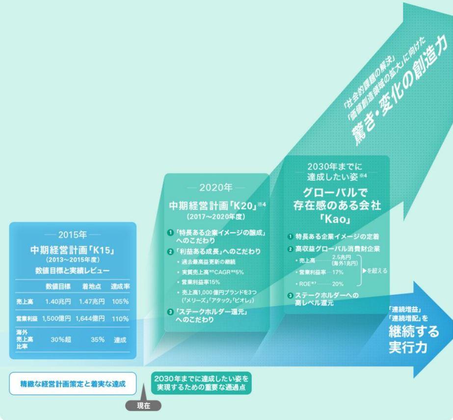 花王 中期経営計画