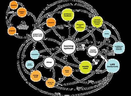 社会課題の解決やCSV・SDGsに必須なシステム思考について