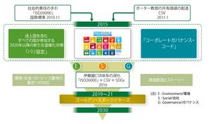 伊藤園 SDGs