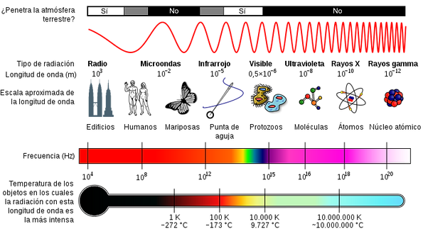 Fig.-2-Escalas-del-espectro-electromagne