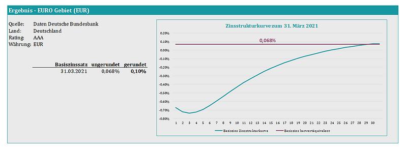 Basiszins_EURO.png