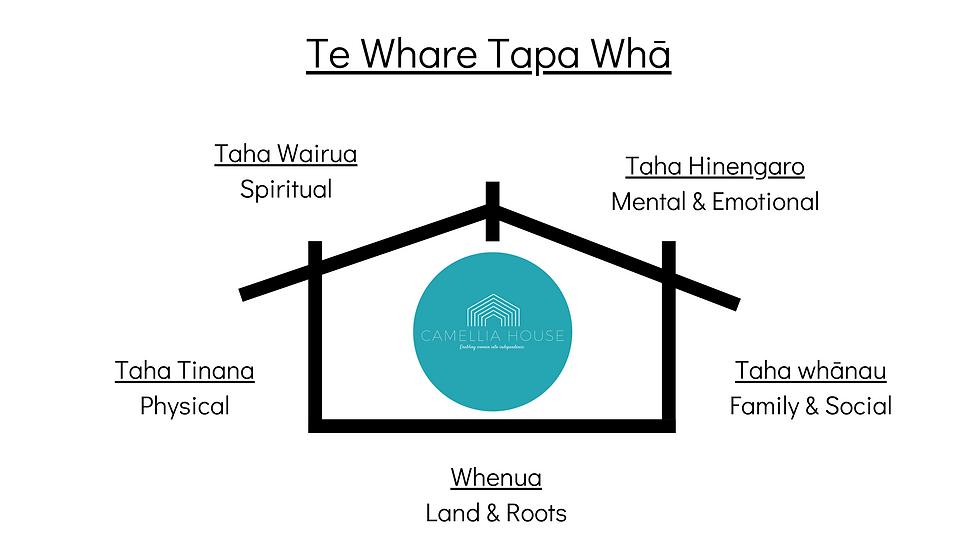 Taha wairua Spiritual.png
