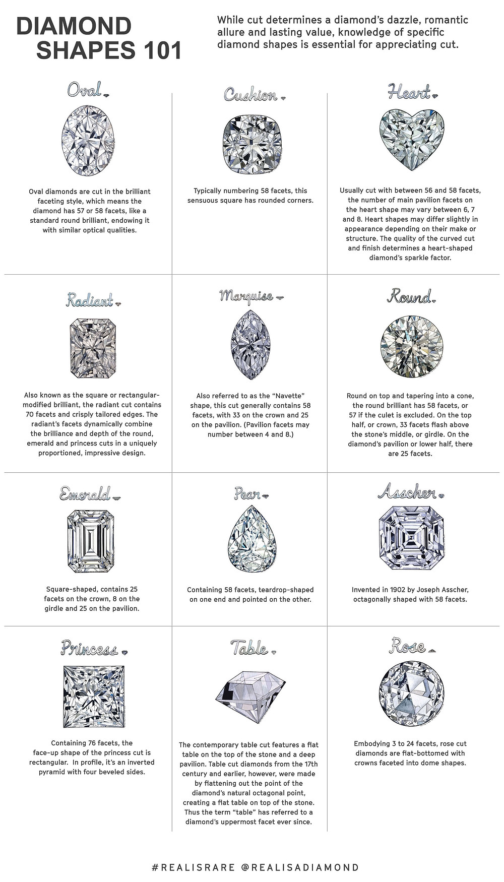 Popular Diamond shapes