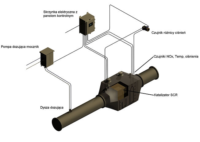 Maritime emission SCR control system