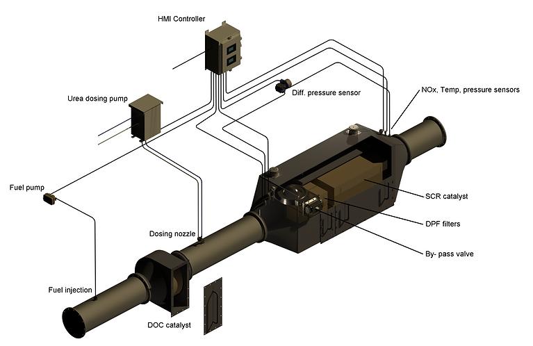 Maritime emission DPF SCR control system