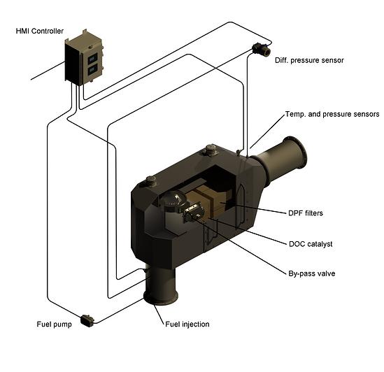 Maritime emission DPF control system