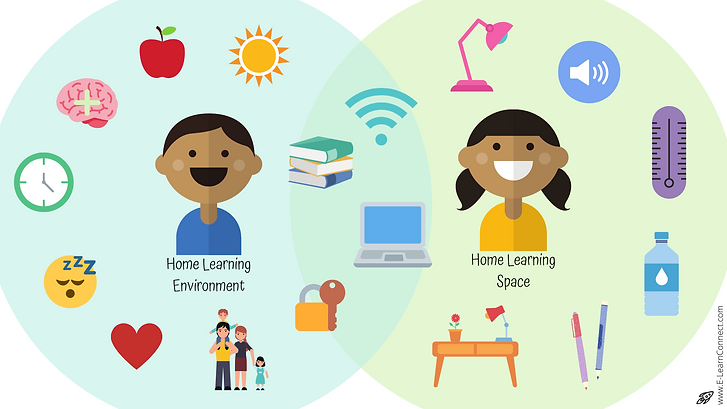 Home Learning Environment and home learning space comparison home learning for kids diagram