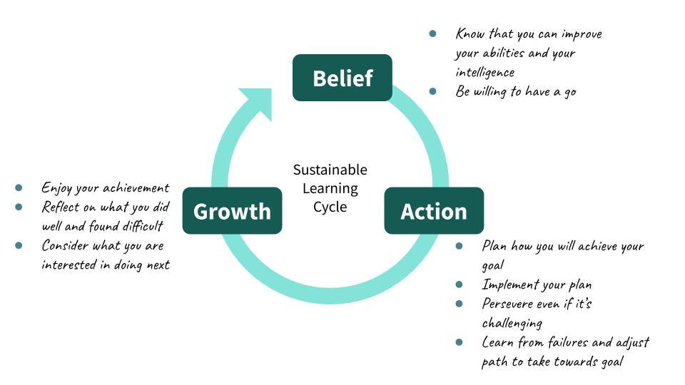 Growth mindset sustainable learning cycle