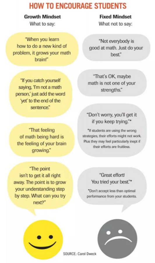 carol dweck how to encourage students growth mindset what to say what not to say