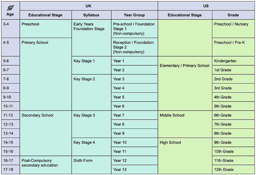 UK and US Curriculum age educational sta