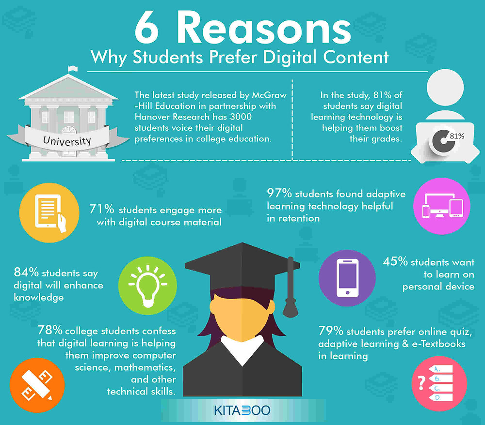 6 reasons why students prefer digital content infographic