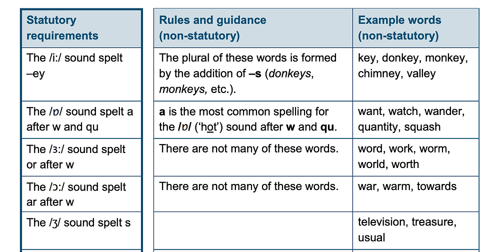 uk national curriculum for english year 2 spelling requirements rules and example spelling words