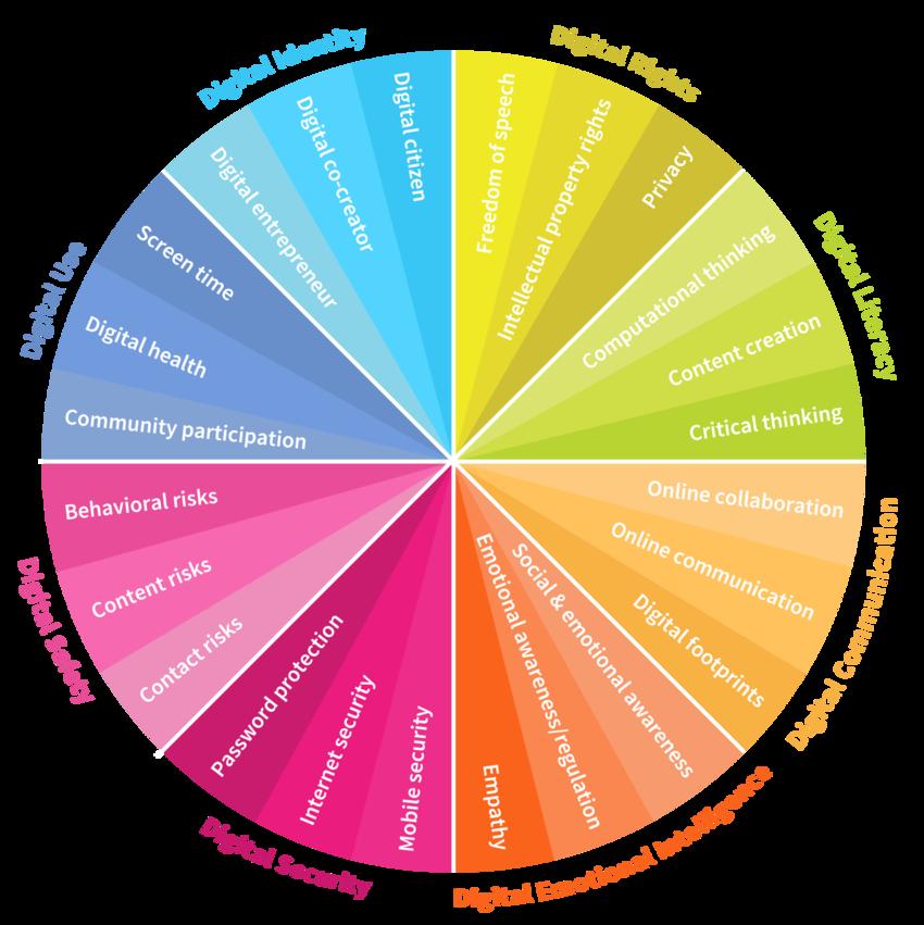 8 Digital Skills, World Economic Forum, 2016