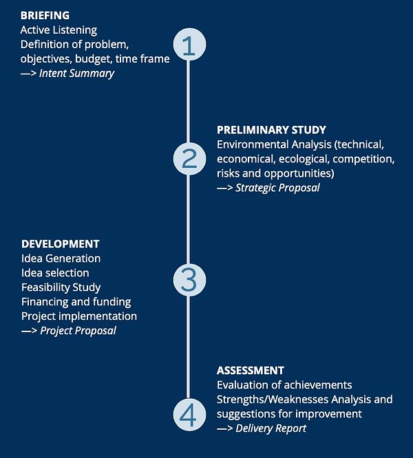 Méthodologie Vitaminn gestion de projet transformation digitale