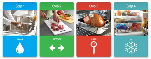 Varna hrana, higiena rok, čiščenje delovnih površin, zastrupitev s hrano