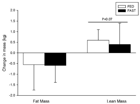 Razlike med spremembami v maščobni in pusti mišični masi v skupini brez zajtrka (FAST) in z zajtrkom (FED).