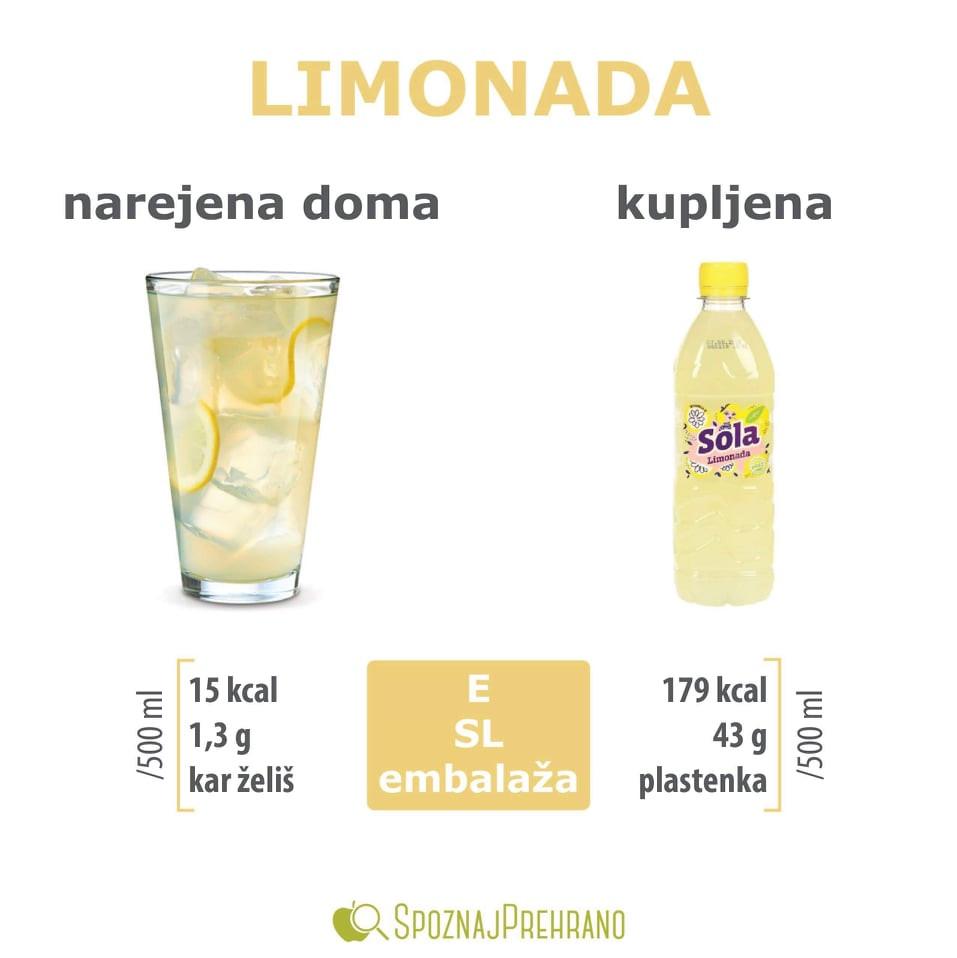 limonada, limonada sladkor, domača limonada, kupljena limonada, sola, sladkor, domača limonada sladkor, kupljena limonada sladkor, energijska vrednost