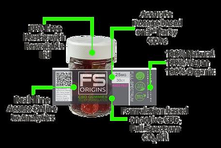 Endo-Boost Gummies | 30-Pack of 25mg each CBD