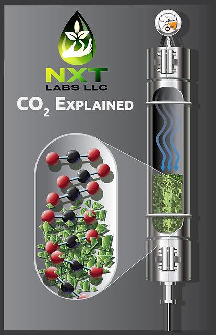CO2 Explained - Process.jpg