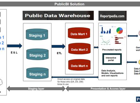 PublicBI Solution architecture published