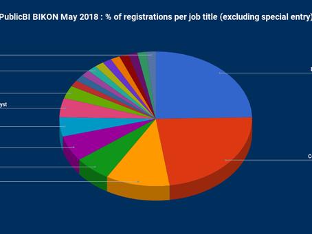 PublicBI BIKON May 2018 - A Successful Event