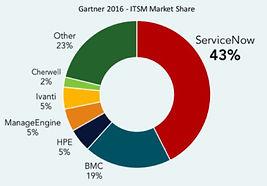 ServiceNow market share.JPG