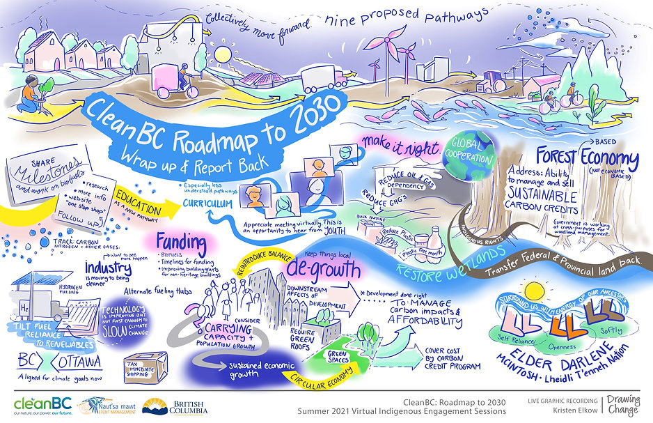 CleanBC Roadmap to 2030 - Session 4.jpg