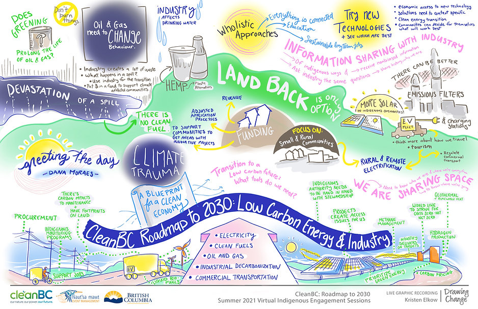 CleanBC Roadmap to 2030 - Session 3.jpg