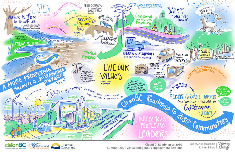 CleanBC Roadmap to 2030 - Session 1.jpg