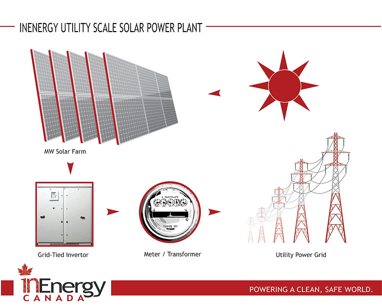 InEnergy Utiity Scale Power Plant